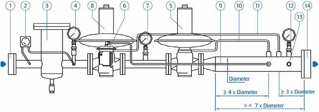 Описание 1 Входной вентиль 2 Дифференциальный манометр 3 Фильтр 4 Манометр на входе 5 Основной регулятор 6 ПЗК 7...
